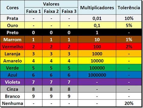 resistor de 4k7 cores eletr 244 nica voltada 224 inform 225 tica verteck