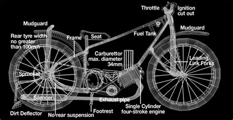the anatomy of a speedway bike influx