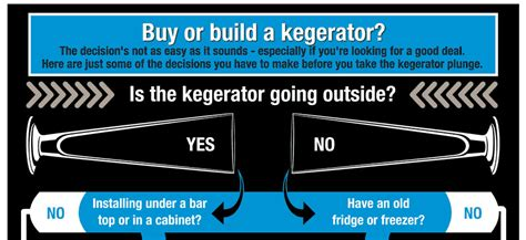 buy or build a house buy pre made or build a kegerator