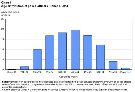 How Much A Officer Make A Year by Resources In Canada 2014