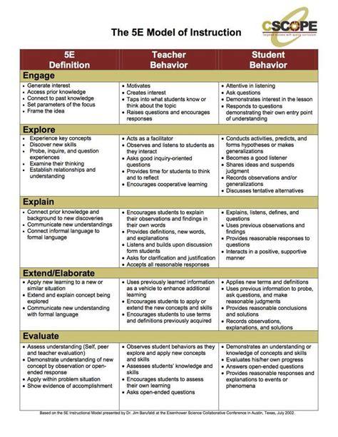 5e Lesson Plan Model Bulletin Boards Pinterest Science Lesson Plans Science Lessons And 5 E Lesson Plan Template For Reading