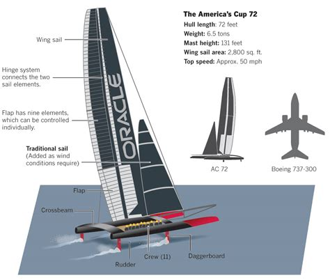 cargo catamaran design technology what would limit the size of a sail powered