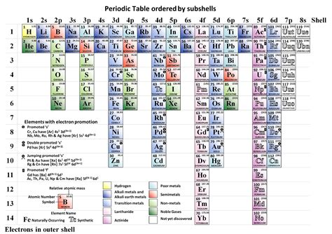 Periodic Table Subshells by Periodic Table