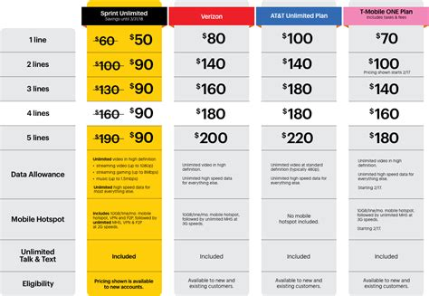 sprint home internet plans sprint s own pricing chart makes the case for t mobile s