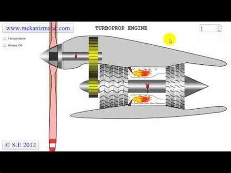 pratt whitney pt6a turboprop turbine animation youtube pratt whitney pt6a turboprop turbine animation youtube