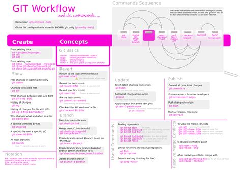 git simple workflow 基礎 git getting started