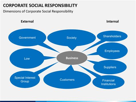 Corporate Social Responsibility Ppt For Mba by Corporate Social Responsibility Powerpoint Template