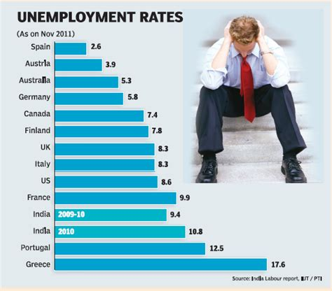 Who Are Unemployed Because Of Search Are Best Classified As Unemployment In India And World Problem Page For Education Career