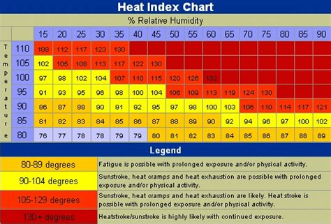 Heat Index Table by Printable Weather Chart Hairstyle 2013