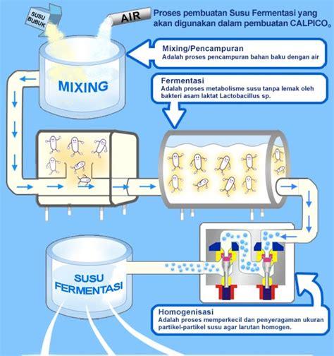 pembuatan yoghurt kental pemanfaatan mikroorganisme di bidang pangan cherrypa