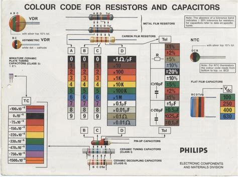 colour code for resistors and capacitors diagramas