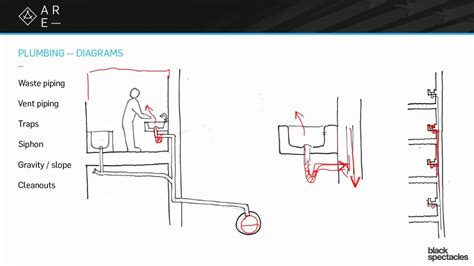 Sanitary Plumbing System by Plumbing Diagrams Building Systems