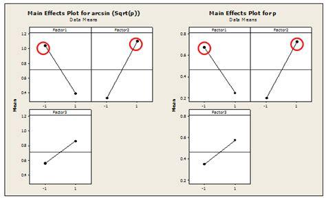 design of experiment by minitab optimizing attribute responses using design of experiments
