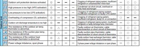 100 logik washing machine error codes