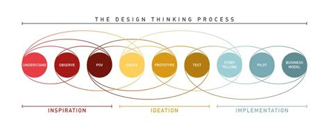 design thinking quality design thinking a quick overview interaction design