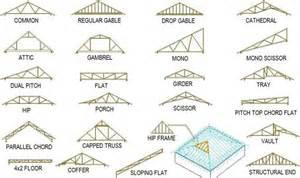 Garage Design Software Freeware image gallery truss design