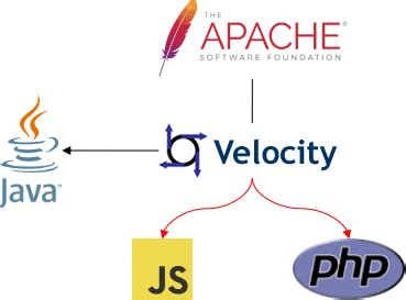 velocity template github shenfe velocity velocity template engine for