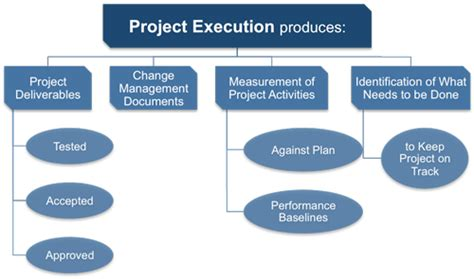 project execution methodology template project executing processes