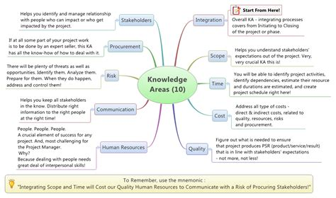 Pdf Project Management Knowledge Pmbok Fifth by Introduction To Project Management Of Knowledge