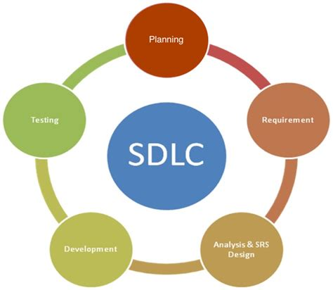 design definition in sdlc software development lifecycle sdlc