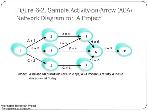 activity on arrow diagram lecture 6
