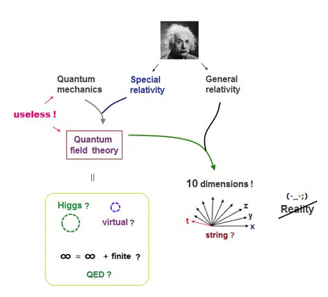 real quanta simplifying quantum physics for einstein and bohr books relativistic quantum field theory is wrong