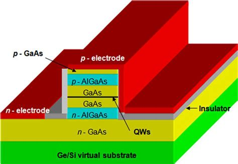 laser diode material indium gallium arsenide laser diode on exact germanium on silicon substrate made in china