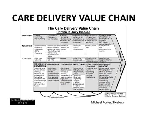 care delivery value chain