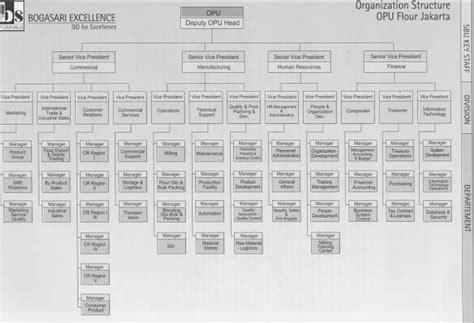 desain struktur organisasi pt indofood sistem informasi tugas softskill 2
