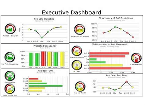 operations dashboard template business activity monitoring for effective hospital management
