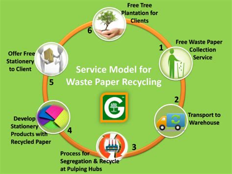 How To Make Waste Paper Products - waste paper recycling company in delhi ncr best paper
