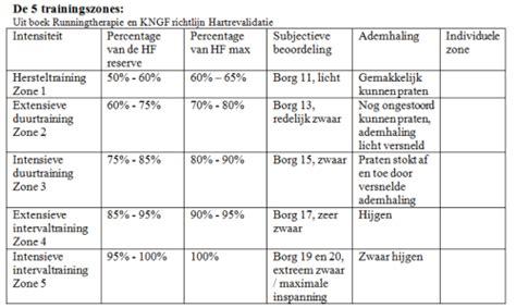 roeien afvallen schema hometrainer test top 5 hometrainers kettler goedkope