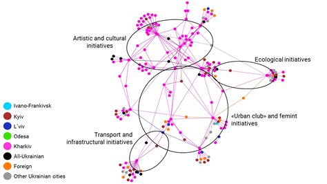 joint layout directed the development of urban grass roots initiatives network