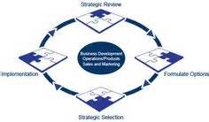 strategic decision process block diagram decision diagram as you can see there are seven
