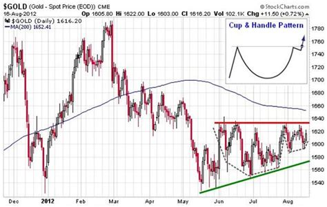 long term cup and handle pattern gold technical analysis a study of short long term