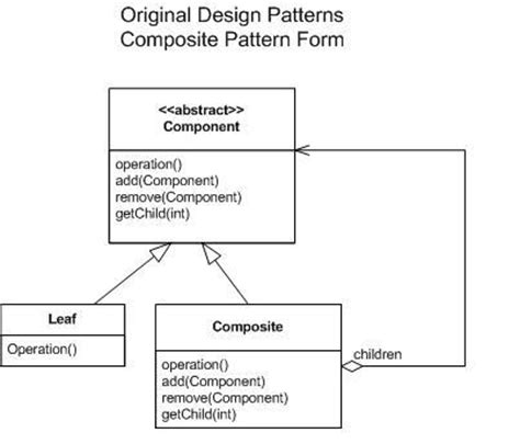 design pattern composite design patterns the responsible designer