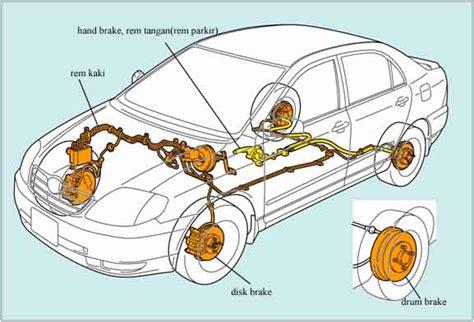 fungsi dari layout adalah belajar tentang sistem rem brake system silent rider