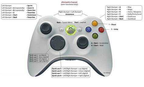 button layout for skyrim pc hotkeys for xbox360 controller at skyrim nexus mods and