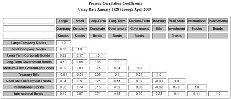 Correlation Table by 1 Correlation Table Images