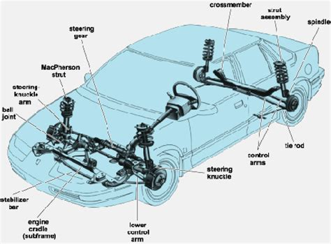 front car system vehicle suspension repair augustine fl