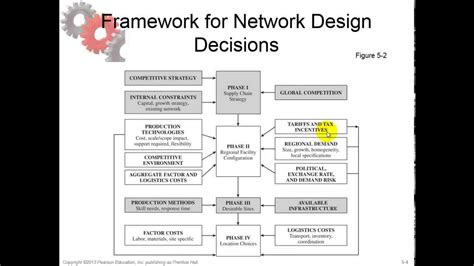 design decisions one or two stories chapter 5 learning objective 3 develop a framework for