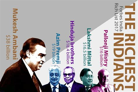 mukesh ambani retains position  richest indian deshgujarat
