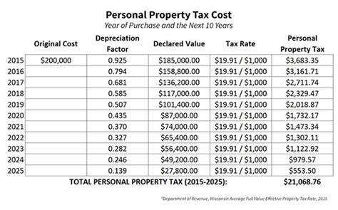 Prince William County Property Tax Records Personal Property Tax Images