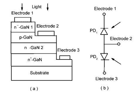 photodiode diagram avalanche photodiode diagram 28 images tutorial avalanche photodiodes theory and