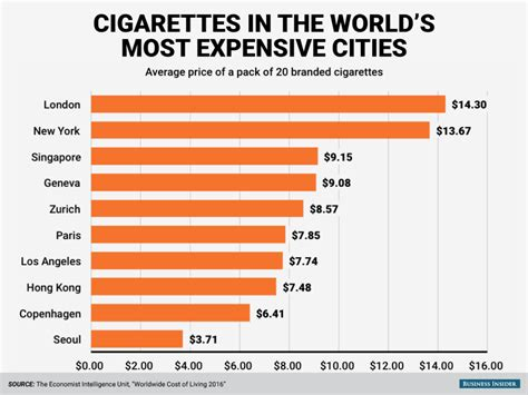 most expensive city in the world to buy a house cost of cigarettes most expensive cities business insider