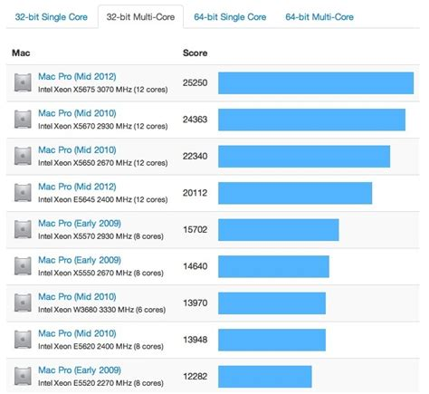 apple s new 8 core mac pro shows up in benchmarks mac rumors