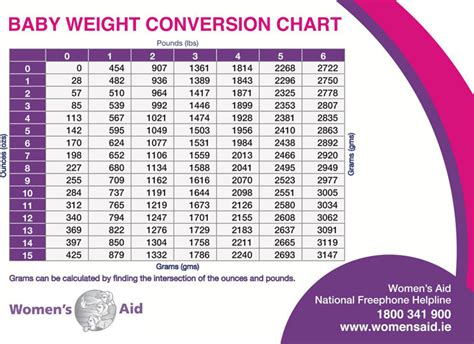 Average Mba Age Lbs by Baby Weight Chart Free Premium Templates
