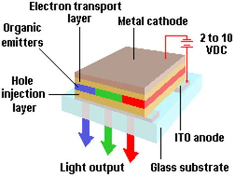 organic light emitting diode oled structure pctechguide the pc technology guide
