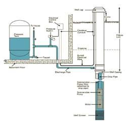 basic home plumbing diagram basic residential plumbing