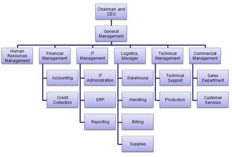 company flowchart company flow chart maitex gr